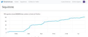 analytics-twitter-diretriz-digital-agencia-marketing