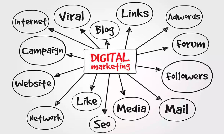 crie-um-planejamento-digital-Parte-1-agencia-diretriz-digital-marketing-fortaleza-empresa