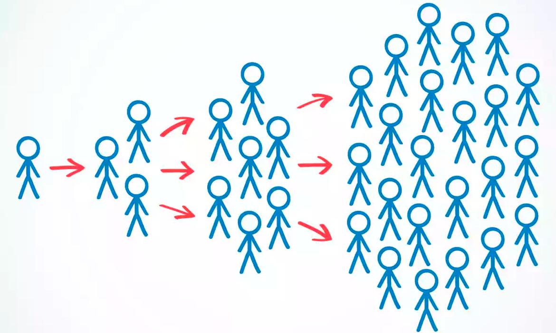 o-que-pode-gerar-um-viral-parte-1-diretriz-digital-marketing-fortaleza-empresa